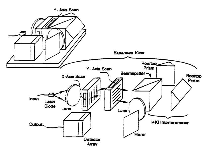 Photonics For Aerospace Sensors