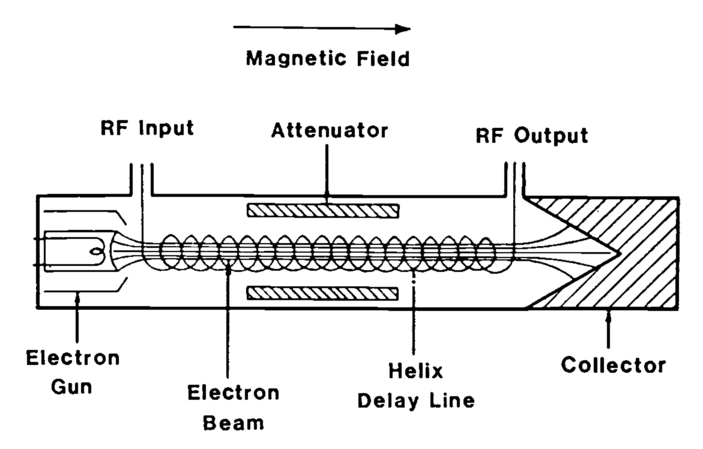Review of millimeter-wave tubes