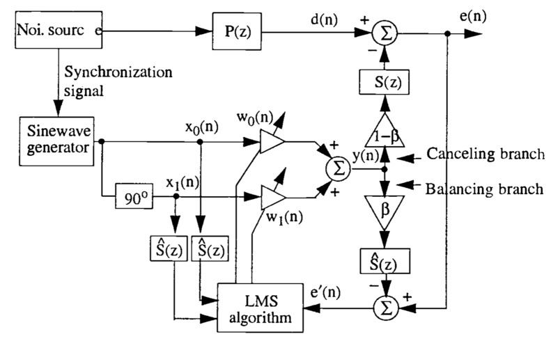Adaptive active noise control systems: algorithms and