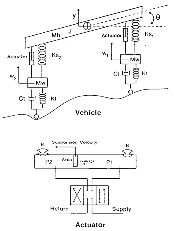 Active Suspension Technology For Combat Vehicles