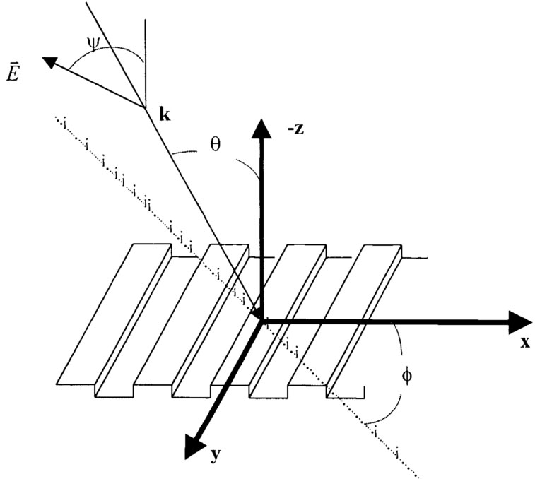 Optical scatterometry for process metrology