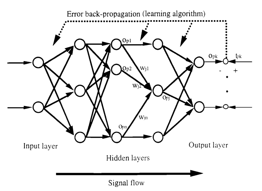 Synthesis Of Fuzzy Artificial Intelligence And Neural Networks For