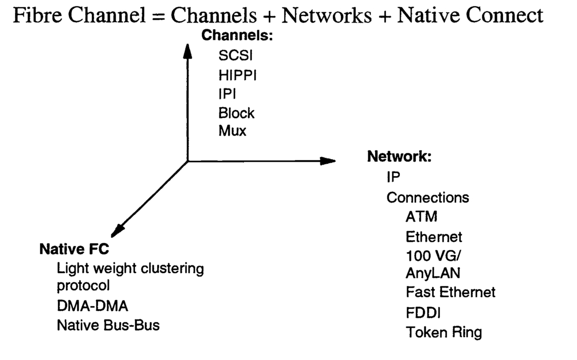 Fibre channel standards architecture and structures 00030psisdg103191031904page191g pooptronica