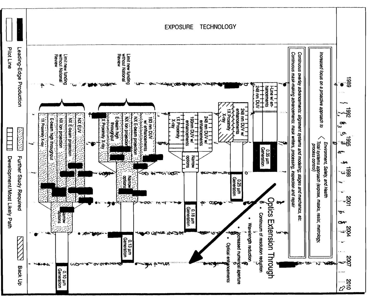 Future Lithography Technology X Ray Figure 13