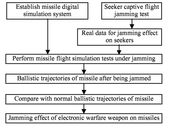 Evaluation of electronic jamming effect based on seeker captive