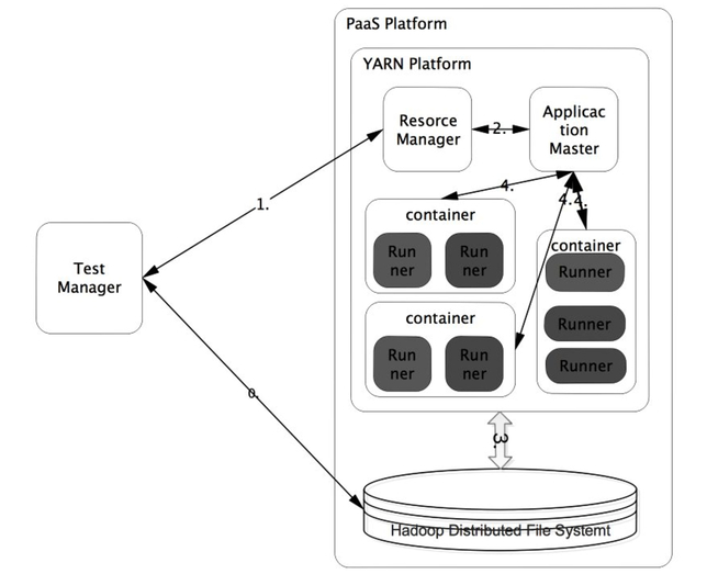 Research on testing software for rapid cloud deployment