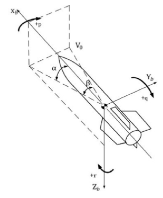 Robust control for snake maneuver design of missile