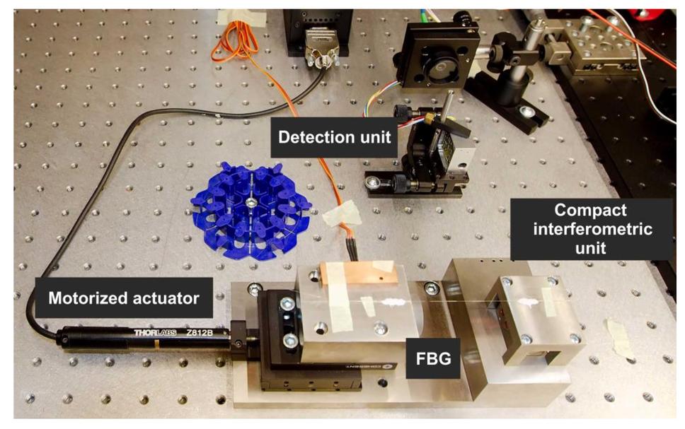 Optical fiber sensors measurement system and special fibers