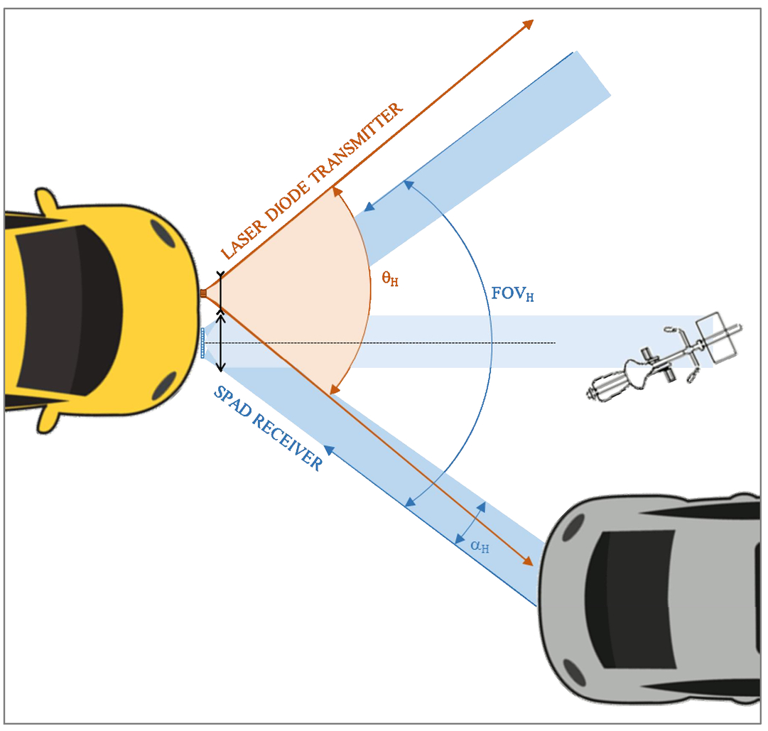 Novel Short Pulse Laser Diode Source For High Resolution 3d Flash Lidar Diagram Highspeed Driver 00011 Psisdg10332 103320b Page 7 3