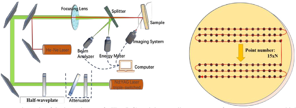 Improving 355nm laser damage resistance for fluoride mirrors