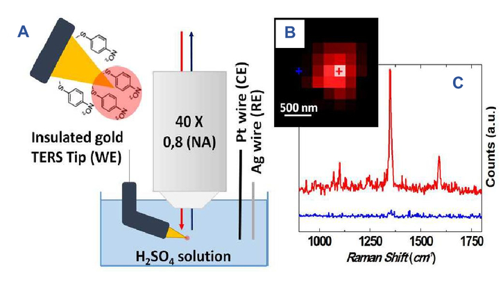 Extension of nano-scaled exploration into solution/liquid ... on