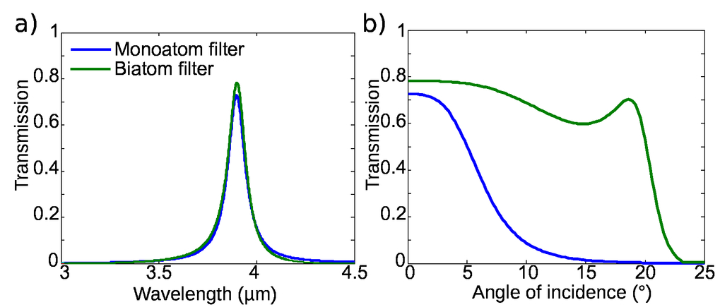 Limited-size guided-mode resonance filters under focused beams