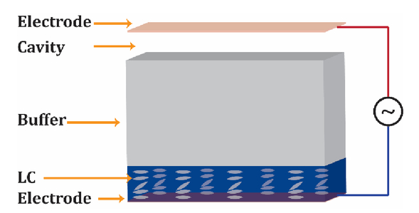 Dielectric permittivity imaging based on a liquid crystal