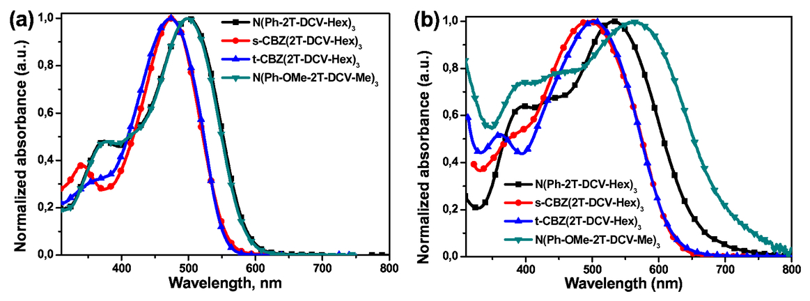 Effect of core modification in star-shaped donor-acceptor