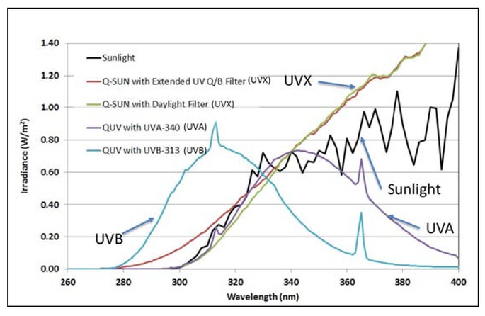 Comparison of higher irradiance and black panel temperature UV