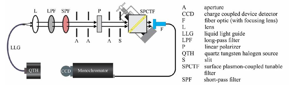 A novel surface plasmon coupled tunable wavelength filter