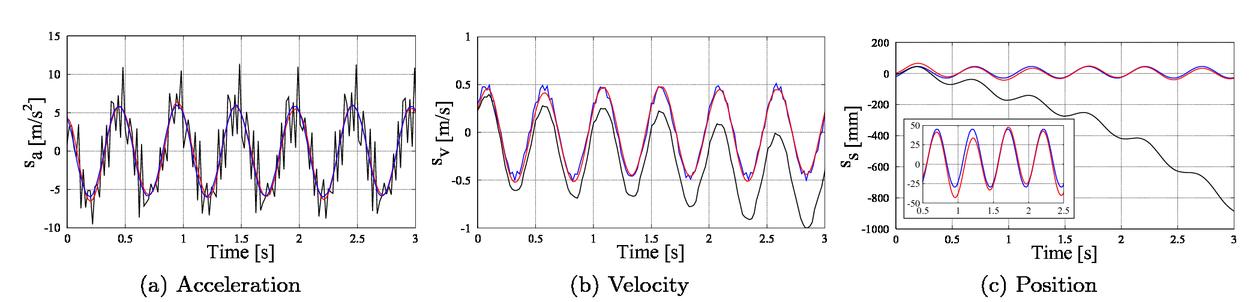 Gait motion analysis using optical and inertial sensor