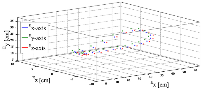 Gait motion analysis using optical and inertial sensor fusion to