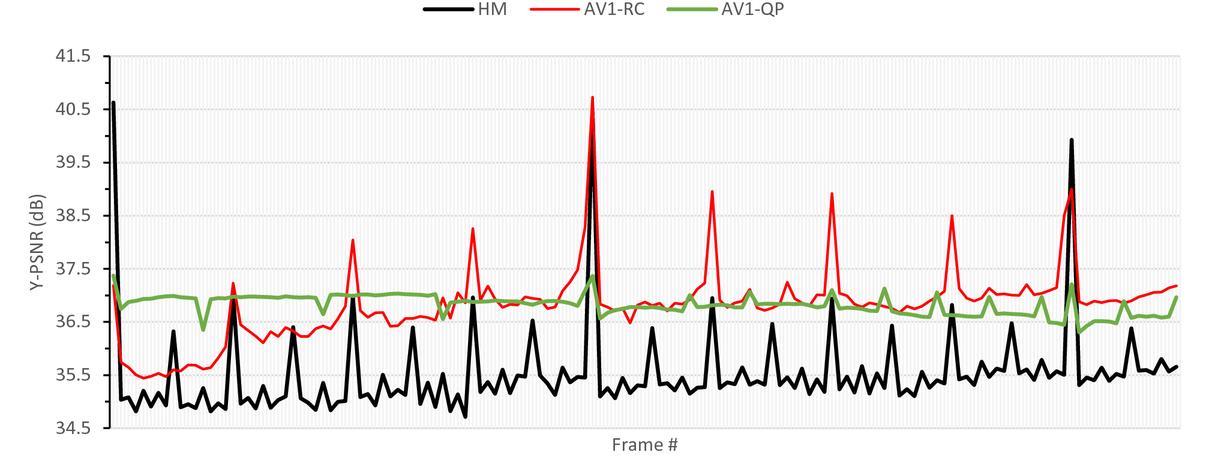 Performance comparison of AV1, JEM, VP9, and HEVC encoders