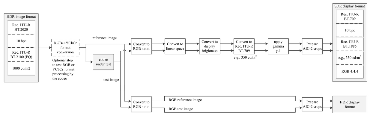 New procedures to evaluate visually lossless compression for
