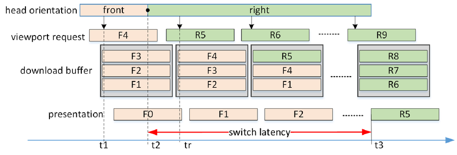 Segment scheduling method for reducing 360° video streaming latency