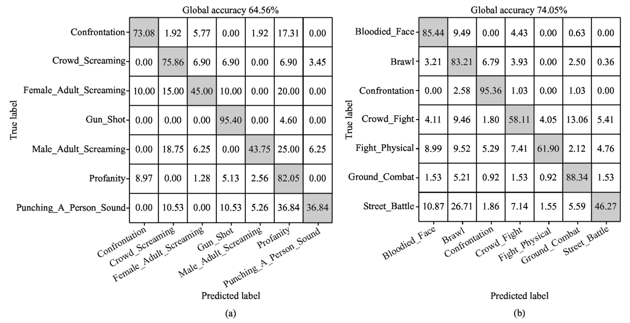BDVC (Bimodal Database of Violent Content): A database of