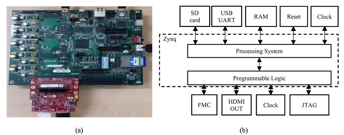 FPGA implementation of image dehazing algorithm for real