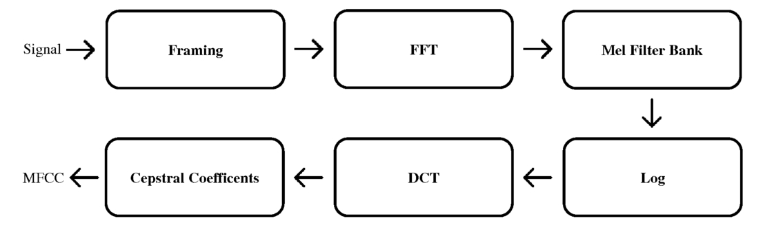 Robust parameterization of time-frequency characteristics