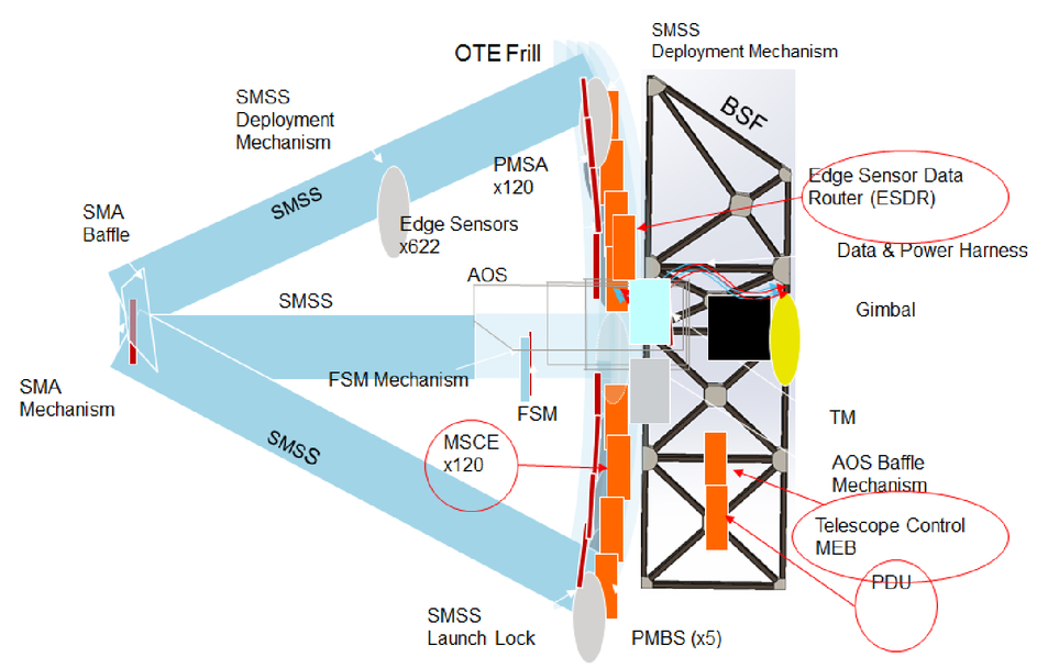 Ultra-stable segmented telescope sensing and control architecture