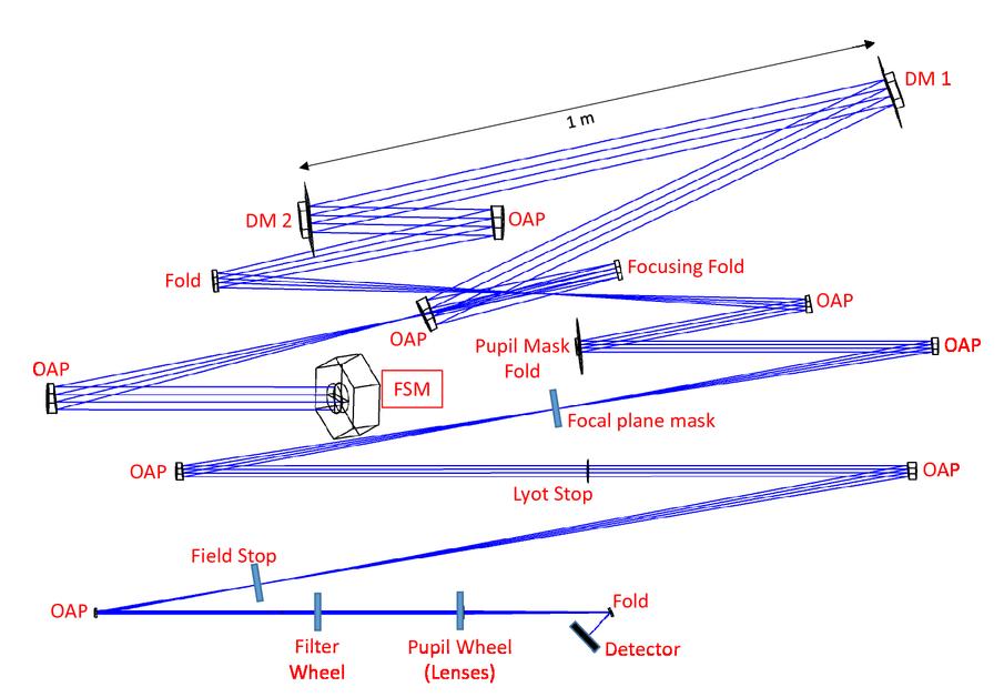 WFIRST coronagraph optical modeling