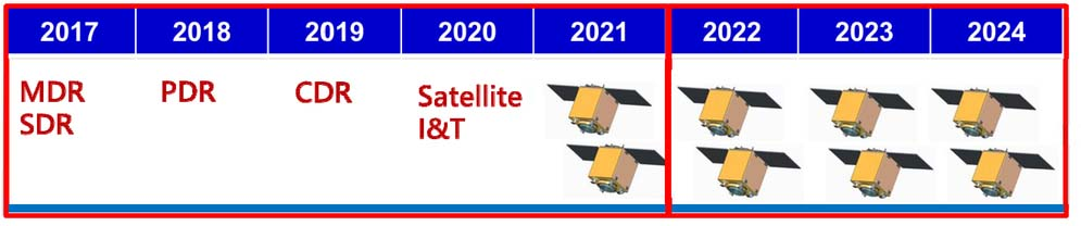 Mission studies on constellation of LEO satellites with