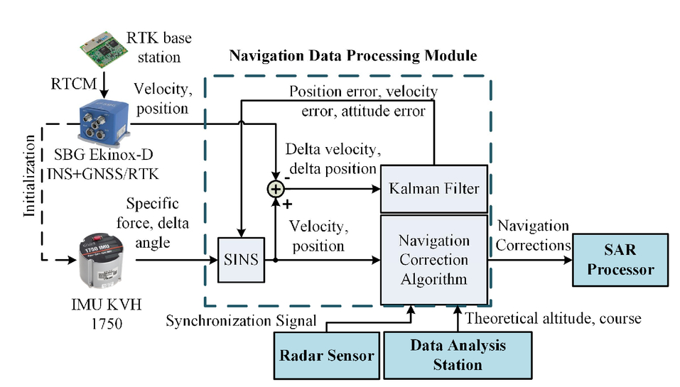 Chosen results of field tests of synthetic aperture radar
