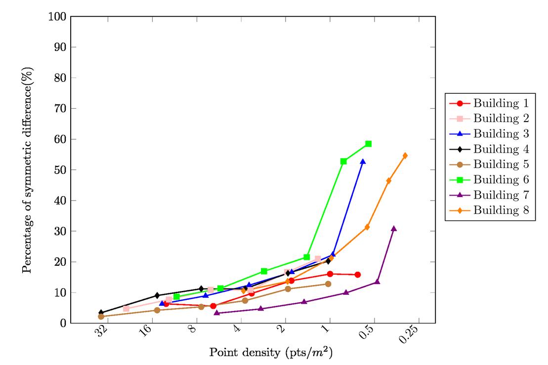 Comparative study of building footprint estimation methods