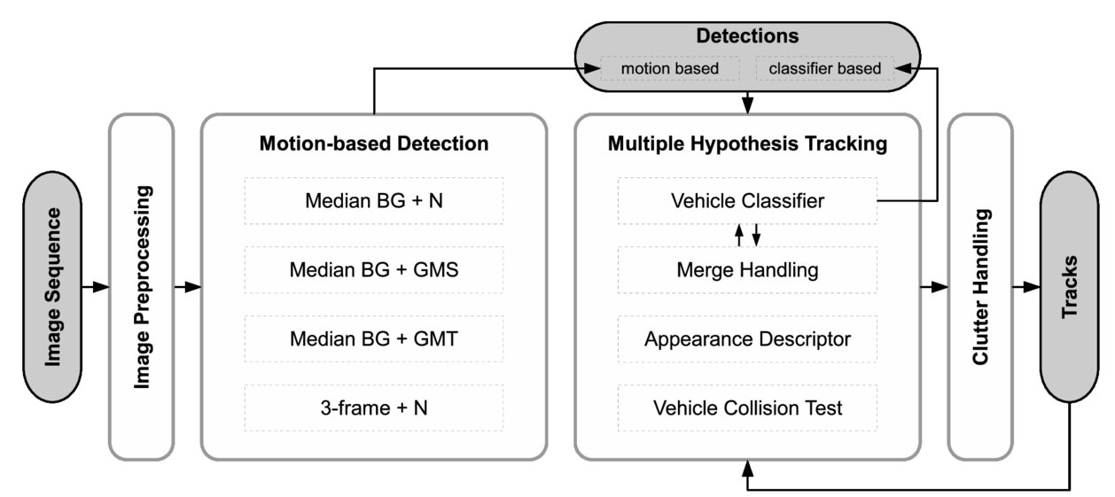 Comparison of different detection methods for persistent multiple