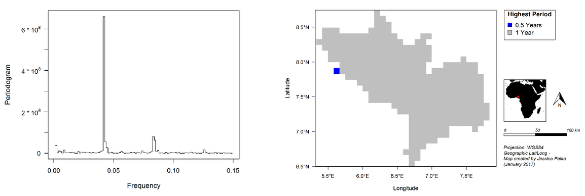 Analyses of GIMMS NDVI Time Series in Kogi State, Nigeria