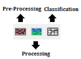 PI2GIS: processing image to geographical information systems