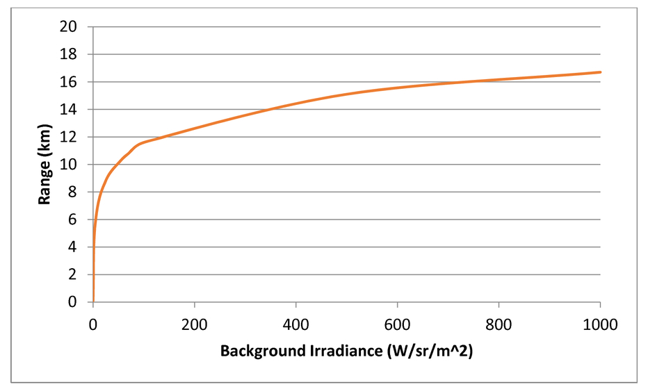 Physics based performance model of a UV missile seeker