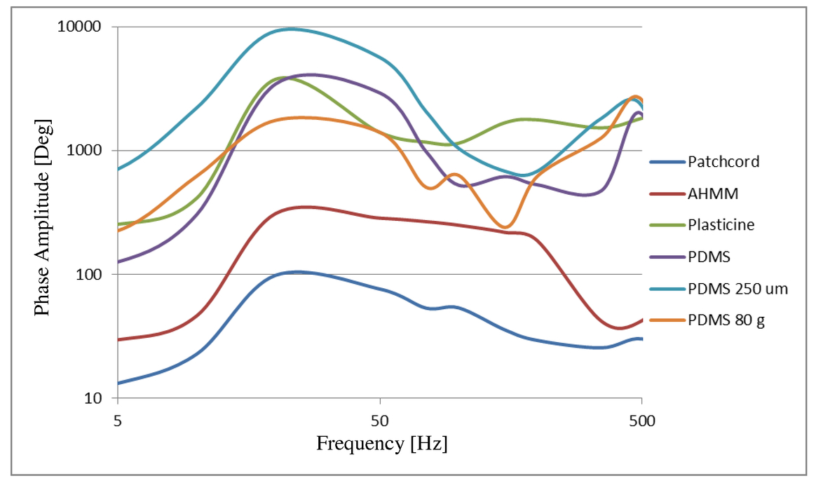 Noninvasive encapsulated fiber optic probes for
