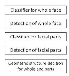 Upright detection of in-plain rotated face images with
