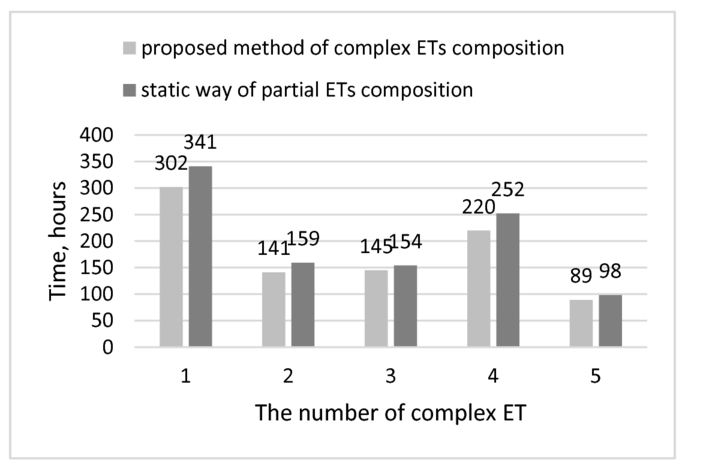 The approach to engineering tasks composition on knowledge