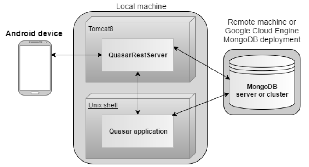 android application and rest server system for quasar spectrum rh spiedigitallibrary org