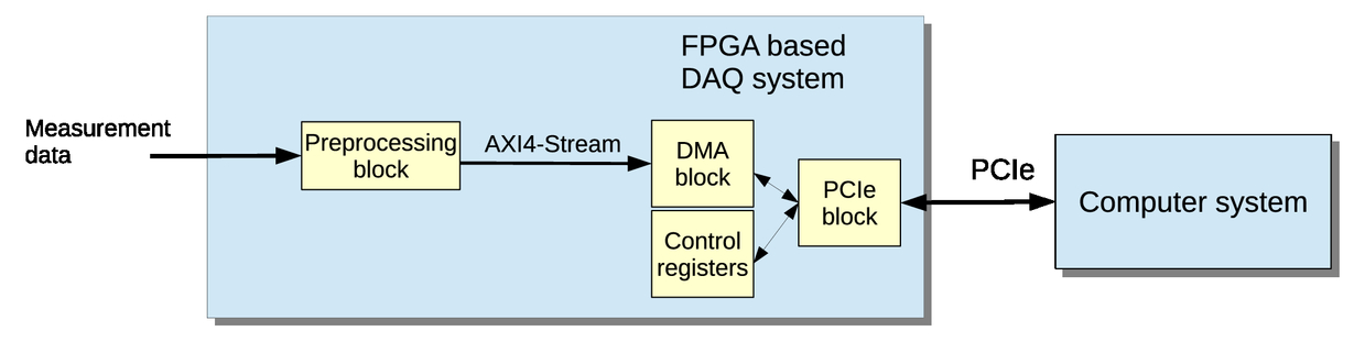 DMA implementations for FPGA-based data acquisition systems