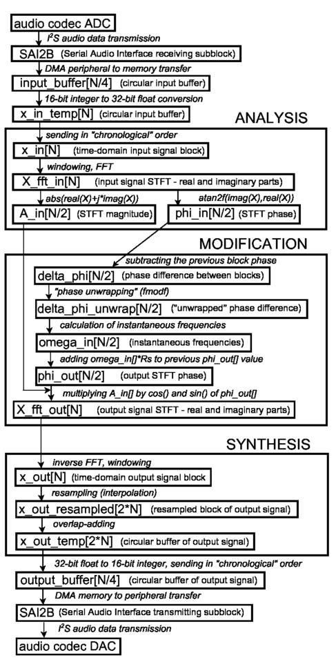 Stm32 Sai Example