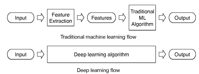 Machine learning for mask/wafer hotspot detection and mask synthesis