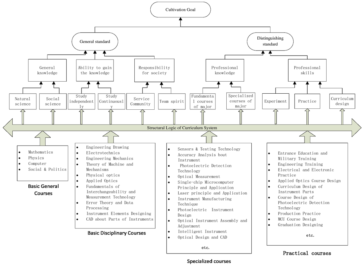 On The Structural Logic Of Curriculum System For Optical Diagram Instrumentation 00101 Psisdg10452 1045234 Page 2 1