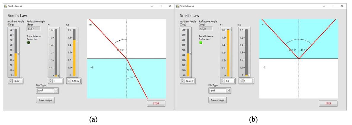 Simulation and visualization of fundamental optics