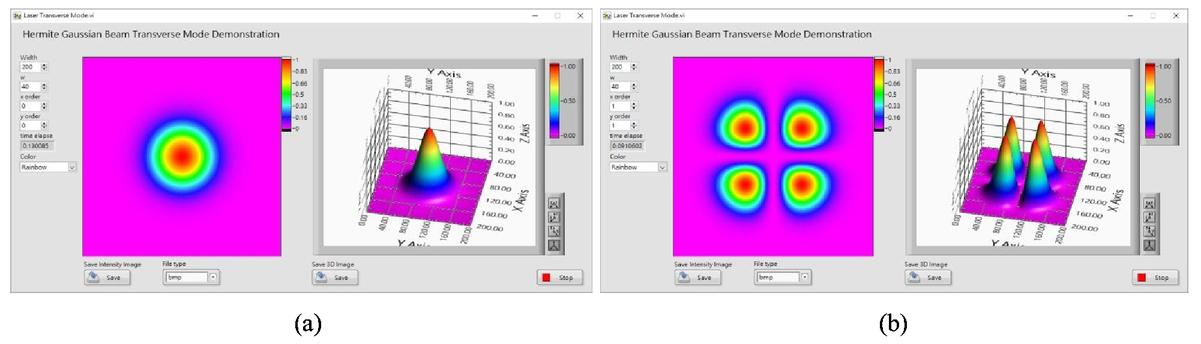 Simulation and visualization of fundamental optics phenomenon by LabVIEW
