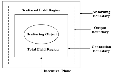 FDTD method and models in optical education