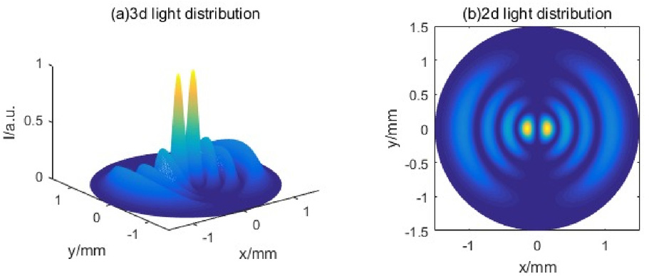 Simulation with Python on transverse modes of the symmetric confocal