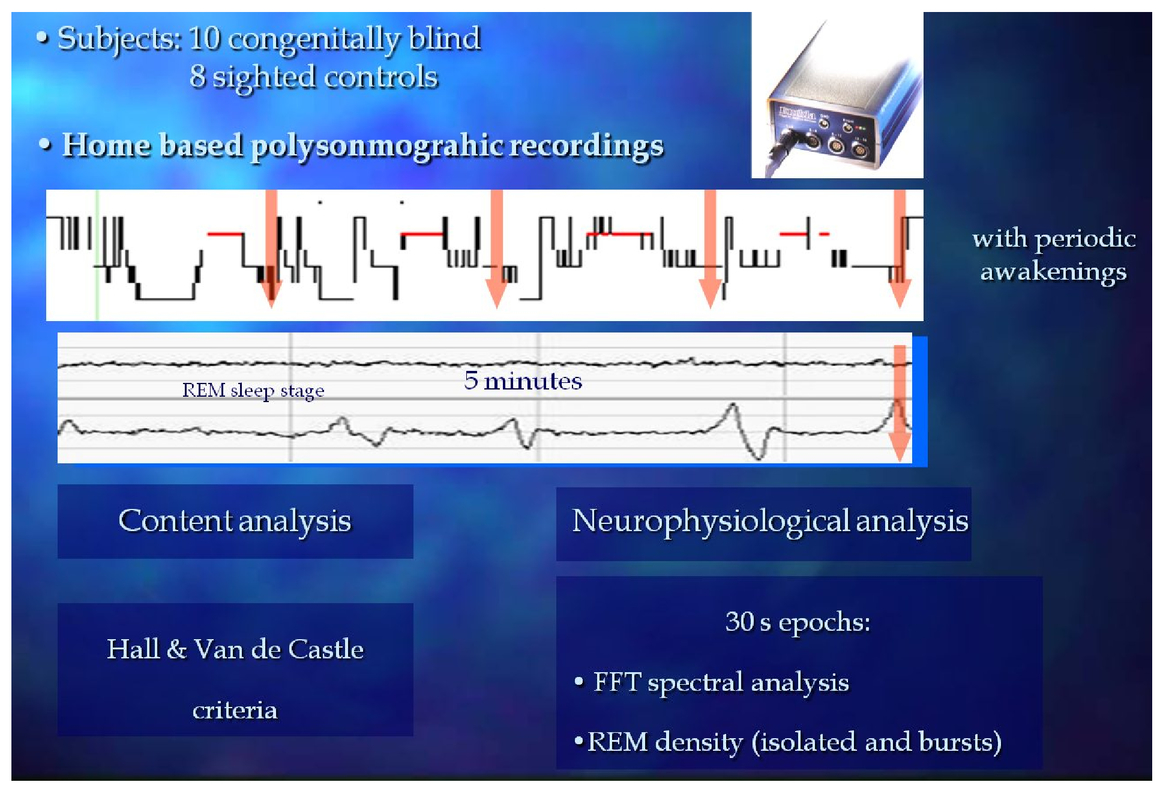 00108_PSISDG10453_104532C_page_6_1 rapid eye movements (rems) and visual dream recall in both